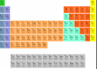 Periodic table | Recurso educativo 55212