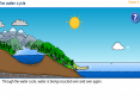 The water cycle | Recurso educativo 26915