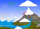 The water cycle | Recurso educativo 67413