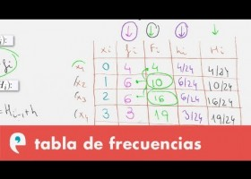 Estadística: tabla de frecuencias | Recurso educativo 109499